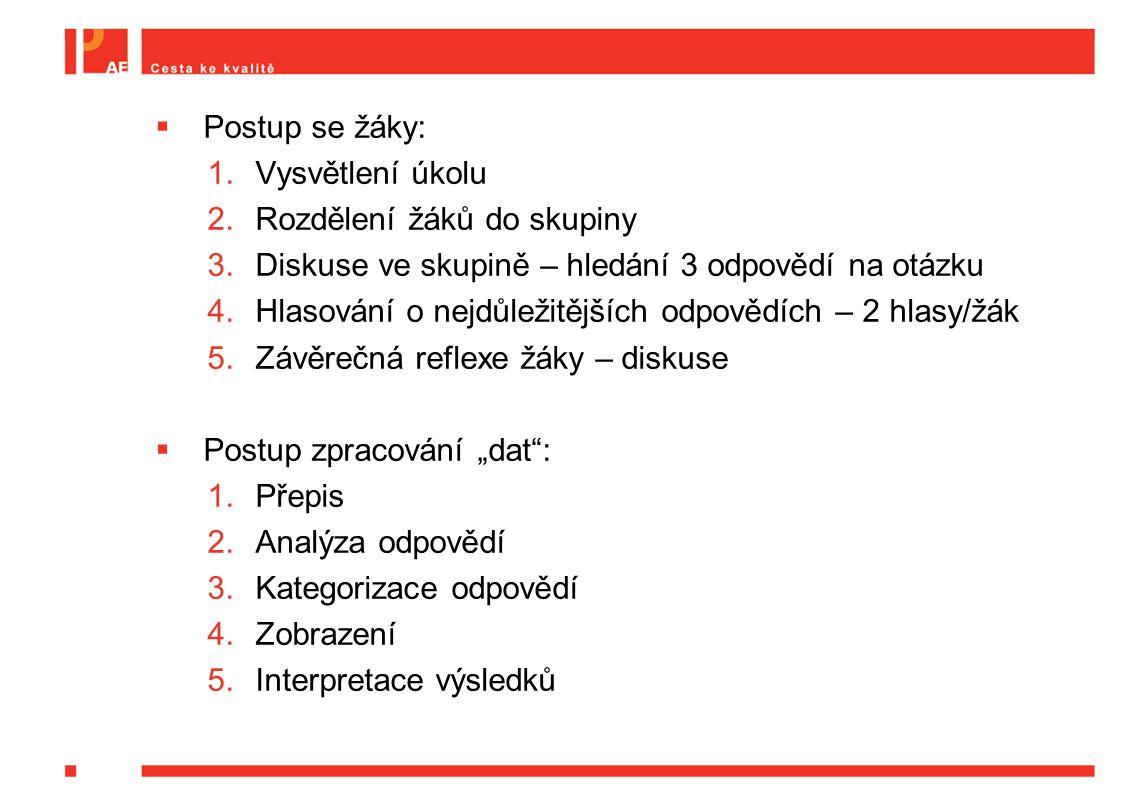 """ Postup se žáky: 1.Vysvětlení úkolu 2.Rozdělení žáků do skupiny 3.Diskuse ve skupině – hledání 3 odpovědí na otázku 4.Hlasování o nejdůležitějších odpovědích – 2 hlasy/žák 5.Závěrečná reflexe žáky – diskuse  Postup zpracování """"dat : 1.Přepis 2.Analýza odpovědí 3.Kategorizace odpovědí 4.Zobrazení 5.Interpretace výsledků"""