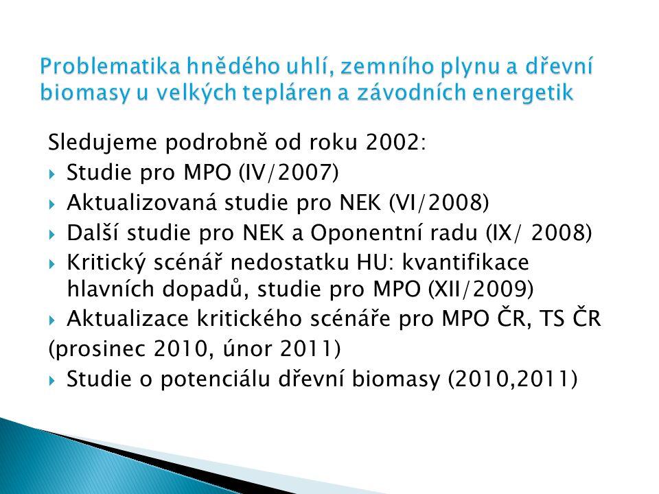 Sledujeme podrobně od roku 2002:  Studie pro MPO (IV/2007)  Aktualizovaná studie pro NEK (VI/2008)  Další studie pro NEK a Oponentní radu (IX/ 2008)  Kritický scénář nedostatku HU: kvantifikace hlavních dopadů, studie pro MPO (XII/2009)  Aktualizace kritického scénáře pro MPO ČR, TS ČR (prosinec 2010, únor 2011)  Studie o potenciálu dřevní biomasy (2010,2011)