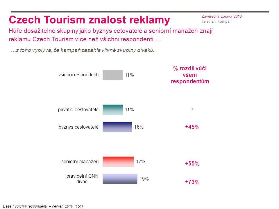 % rozdíl vůči všem respondentům - +45% +55% +73% Czech Tourism znalost reklamy Hůře dosažitelné skupiny jako byznys cetovatelé a seniorní manažeři znají reklamu Czech Tourism více než všichni respondenti….