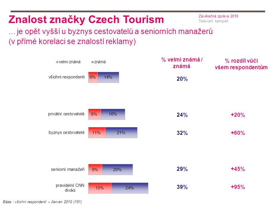 % rozdíl vůči všem respondentům 20% 24% 32% 29% 39% % velmi známá / známá +20% +60% +45% +95% Znalost značky Czech Tourism...