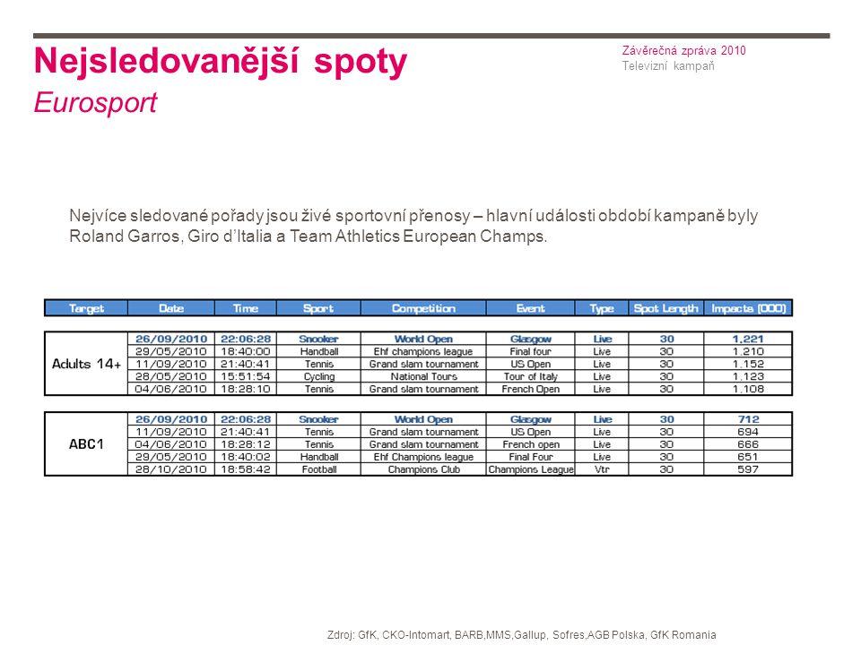 Nejsledovanější spoty Eurosport Nejvíce sledované pořady jsou živé sportovní přenosy – hlavní události období kampaně byly Roland Garros, Giro d'Italia a Team Athletics European Champs.