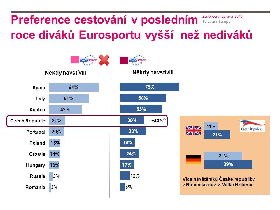 Preference cestování v posledním roce diváků Eurosportu vyšší než nediváků Televizní kampaň Závěrečná zpráva 2010 Někdy navštívili +43% Více návštěníků České republiky z Německa než z Velké Británie Spain Italy Austria Czech Republic Portugal Poland Croatia Hungary Russia Romania