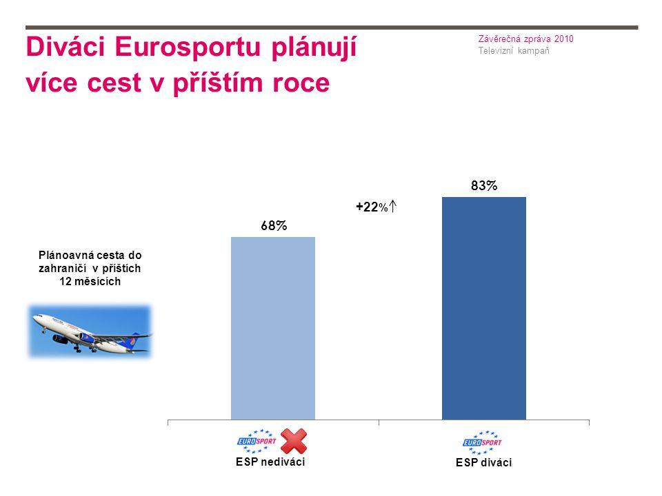 Diváci Eurosportu plánují více cest v příštím roce Televizní kampaň Závěrečná zpráva 2010 Plánoavná cesta do zahraničí v příštích 12 měsících ESP nediváci ESP diváci +22 %