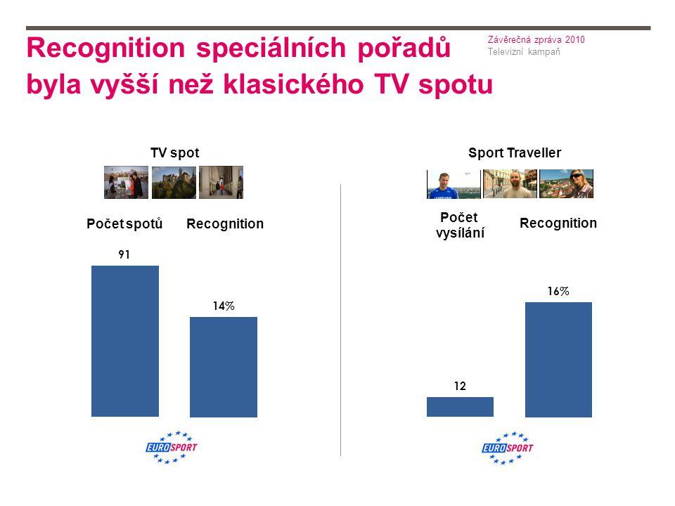Recognition speciálních pořadů byla vyšší než klasického TV spotu Televizní kampaň Závěrečná zpráva 2010 Recognition Počet vysílání Počet spotů TV spot Sport Traveller