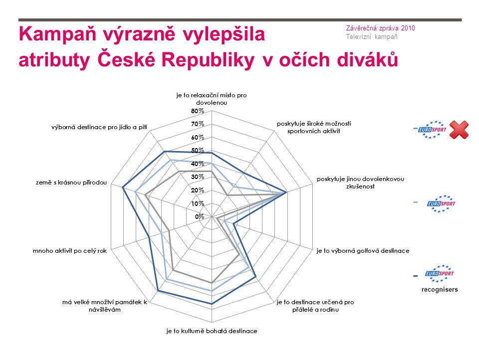 Kampaň výrazně vylepšila atributy České Republiky v očích diváků Televizní kampaň Závěrečná zpráva 2010 recognisers