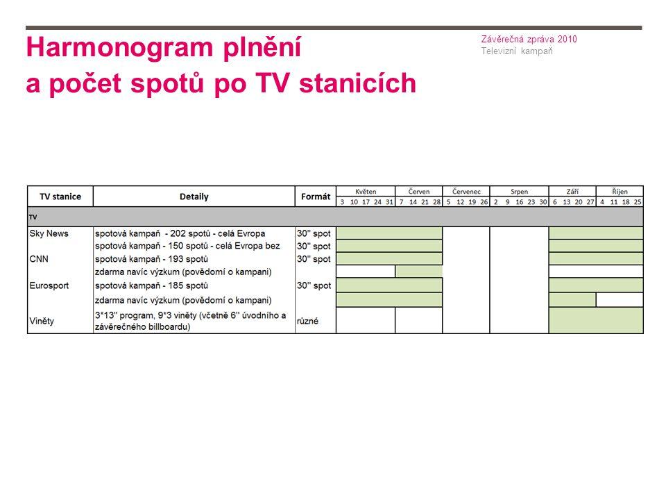 Harmonogram plnění a počet spotů po TV stanicích Televizní kampaň Závěrečná zpráva 2010