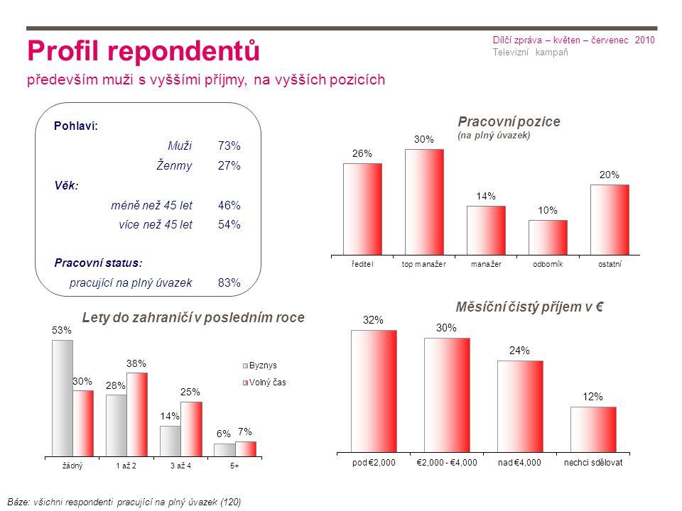 Pohlaví: Muži73% Ženmy27% Věk: méně než 45 let46% více než 45 let54% Pracovní status: pracující na plný úvazek83% Pracovní pozice (na plný úvazek) Měsíční čistý příjem v € Báze: všichni respondenti pracující na plný úvazek (120) Lety do zahraničí v posledním roce Profil repondentů především muži s vyššími příjmy, na vyšších pozicích Televizní kampaň Dílčí zpráva – květen – červenec 2010