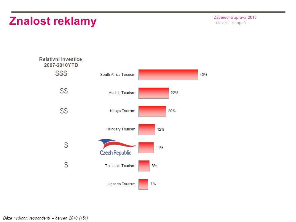 Znalost reklamy $$$ $$ $ $ Televizní kampaň Závěrečná zpráva 2010 Báze : všichni respondenti – červen 2010 (151) Relativní investice 2007-2010YTD