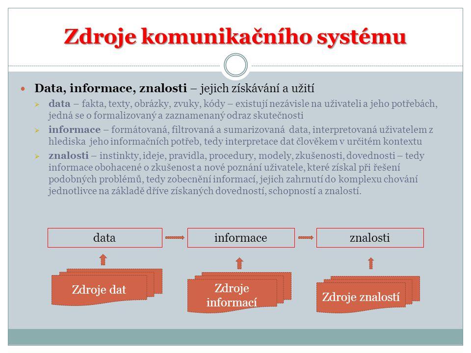 Zdroje komunikačního systému Data, informace, znalosti – jejich získávání a užití  data – fakta, texty, obrázky, zvuky, kódy – existují nezávisle na uživateli a jeho potřebách, jedná se o formalizovaný a zaznamenaný odraz skutečnosti  informace – formátovaná, filtrovaná a sumarizovaná data, interpretovaná uživatelem z hlediska jeho informačních potřeb, tedy interpretace dat člověkem v určitém kontextu  znalosti – instinkty, ideje, pravidla, procedury, modely, zkušenosti, dovednosti – tedy informace obohacené o zkušenost a nové poznání uživatele, které získal při řešení podobných problémů, tedy zobecnění informací, jejich zahrnutí do komplexu chování jednotlivce na základě dříve získaných dovedností, schopností a znalostí.