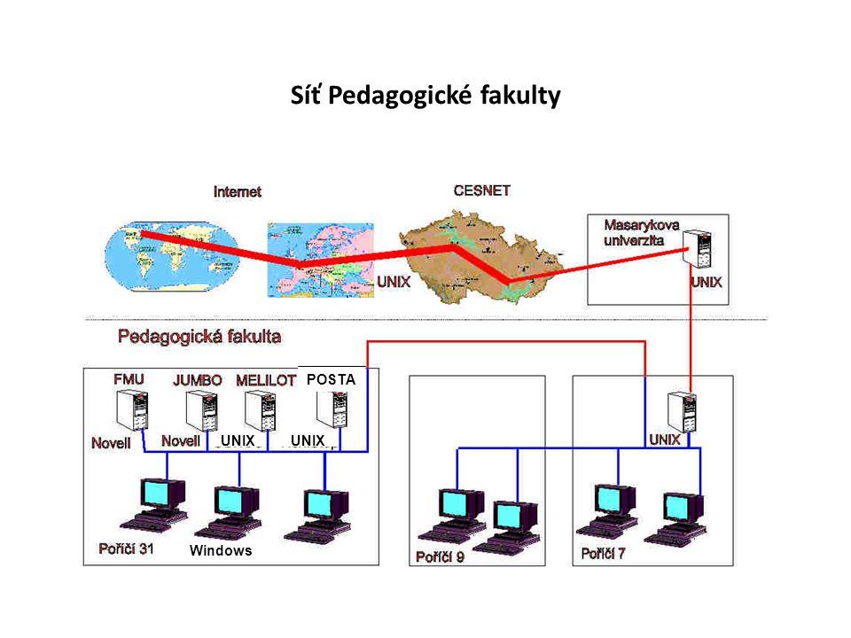Síť Pedagogické fakulty POSTA UNIX Windows