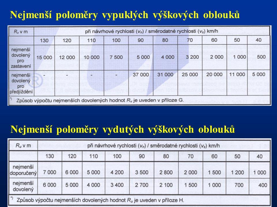 Nejmenší poloměry vydutých výškových oblouků Nejmenší poloměry vypuklých výškových oblouků