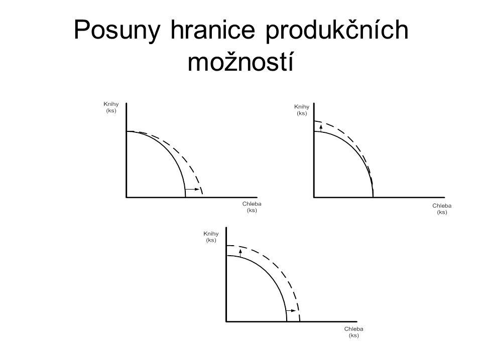Posuny hranice produkčních možností