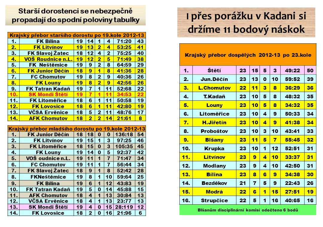 I přes porážku v Kadani si držíme 11 bodový náskok Starší dorostenci se nebezpe č n ě propadají do spodní poloviny tabulky Krajský přebor dospělých 20