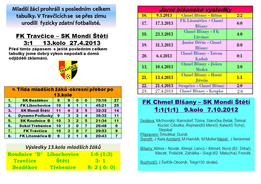 Jarní blšanské výsledky 16.9.3.2013Chmel Blšany - Bílina2:2 17.17.3.2013 FK Litom ěř ice - Chmel Blšany 6:0 18.23.3.2013 Chmel Blšany - FK Litvínov 4:
