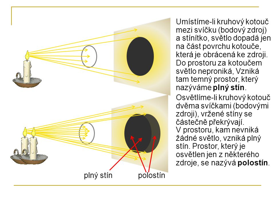 Umístíme-li kruhový kotouč mezi svíčku (bodový zdroj) a stínítko, světlo dopadá jen na část povrchu kotouče, která je obrácená ke zdroji. Do prostoru