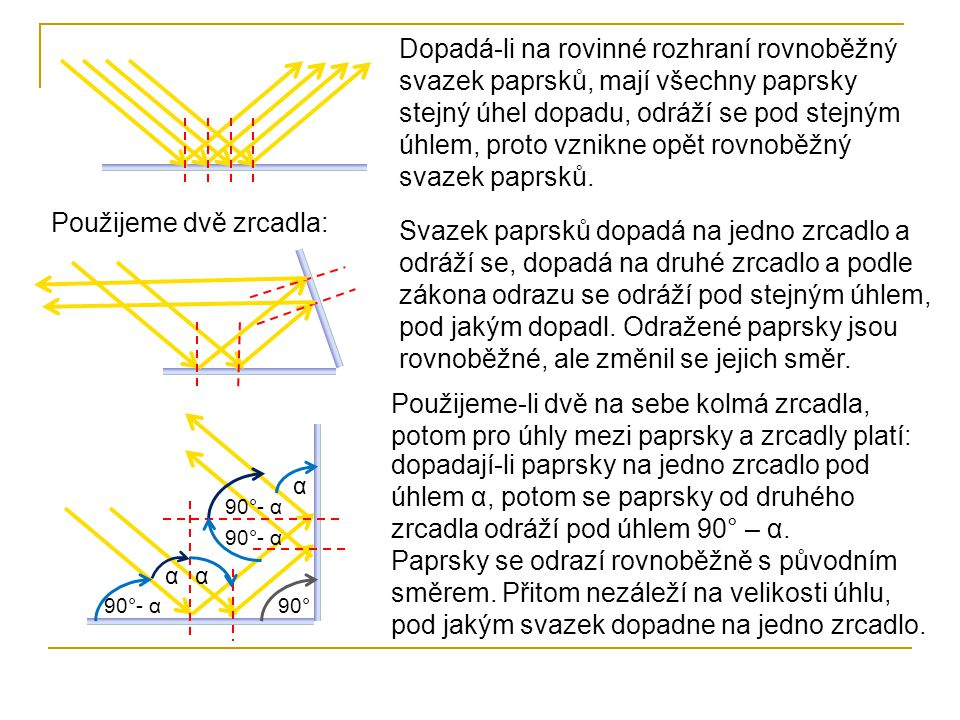 Dopadá-li na rovinné rozhraní rovnoběžný svazek paprsků, mají všechny paprsky stejný úhel dopadu, odráží se pod stejným úhlem, proto vznikne opět rovn