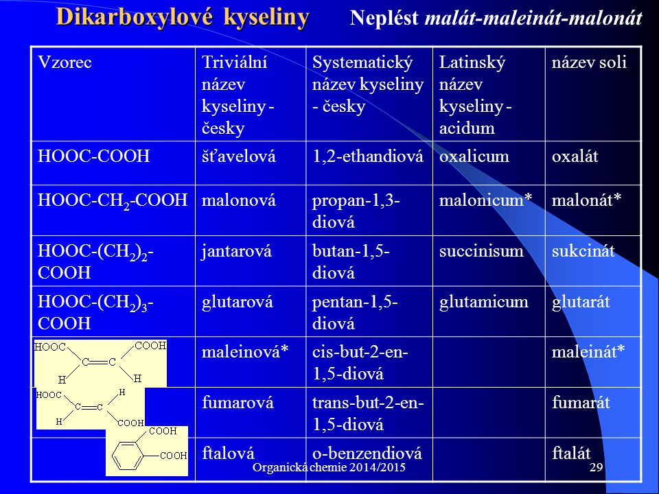 Organická chemie 2014/201529 Dikarboxylové kyseliny VzorecTriviální název kyseliny - česky Systematický název kyseliny - česky Latinský název kyseliny