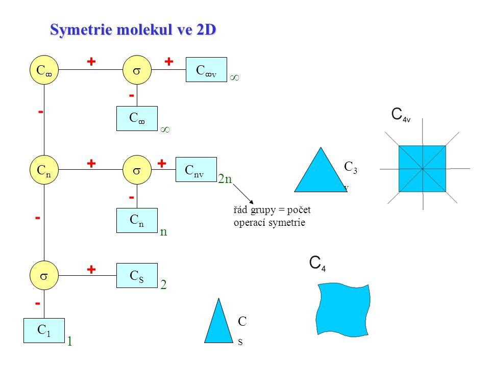 C3vC3v CSCS Symetrie molekul ve 2D CC CvCv   CnCn  CC C nv CnCn CSCS C1C1 ++ ++ + - - - -  řád grupy = počet operací symetrie 2n n  2 1 -