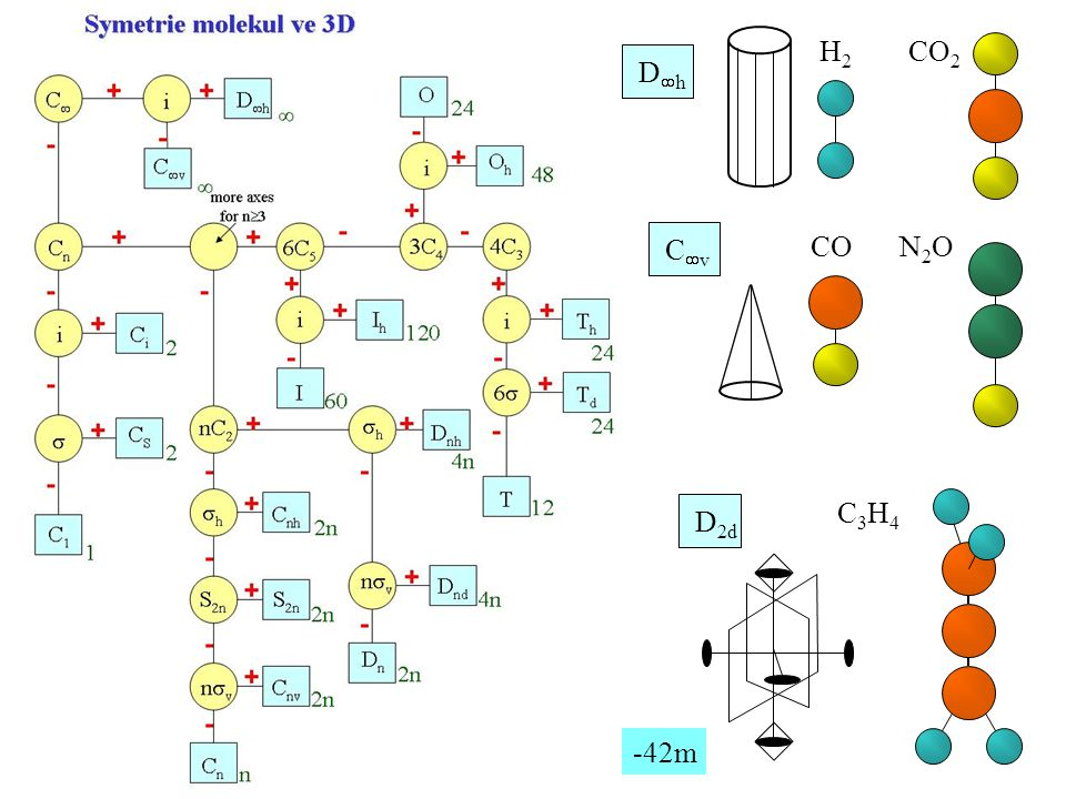 DhDh H2H2 CO 2 CvCv CON2ON2O D 2d C3H4C3H4 -42m