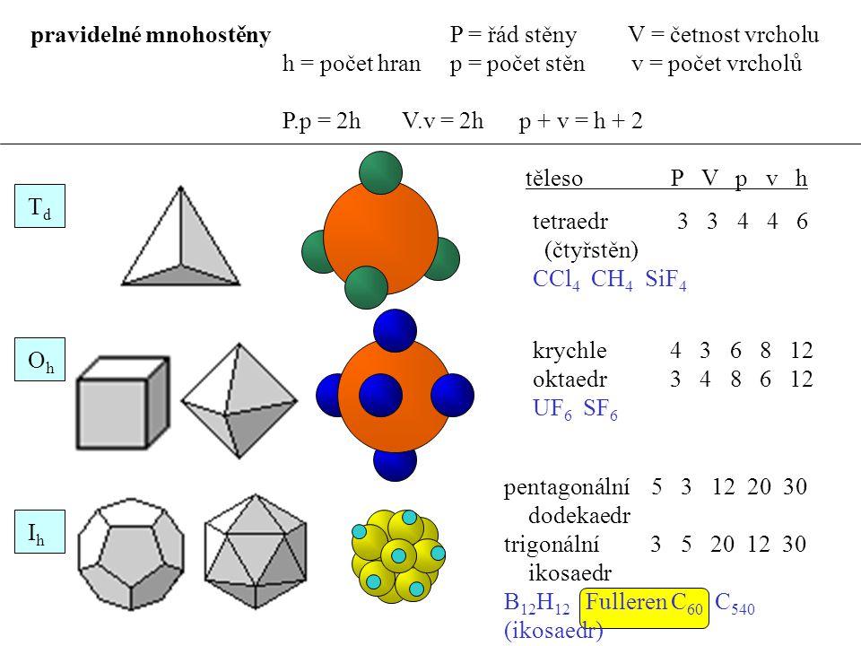 pentagonální 5 3 12 20 30 dodekaedr trigonální 3 5 20 12 30 ikosaedr B 12 H 12 Fulleren C 60 C 540 (ikosaedr) pravidelné mnohostěny P = řád stěny V = četnost vrcholu h = počet hran p = počet stěn v = počet vrcholů P.p = 2h V.v = 2h p + v = h + 2 TdTd OhOh IhIh těleso P V p v h tetraedr 3 3 4 4 6 (čtyřstěn) CCl 4 CH 4 SiF 4 krychle 4 3 6 8 12 oktaedr 3 4 8 6 12 UF 6 SF 6