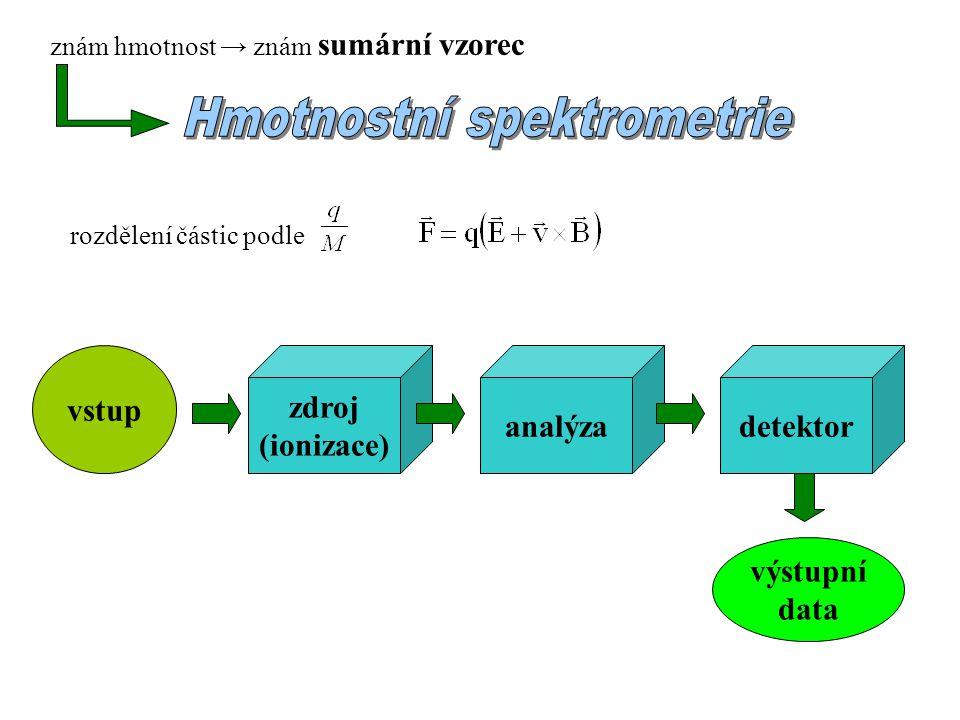 znám hmotnost → znám sumární vzorec rozdělení částic podle vstup zdroj (ionizace) analýzadetektor výstupní data