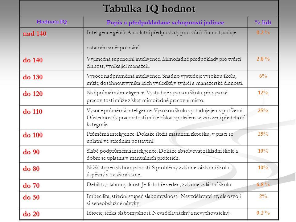 Tabulka IQ hodnot Hodnota IQ Popis a předpokládané schopnosti jedince % lidí nad 140 Inteligence géniů. Absolutní předpoklady pro tvůrčí činnost, urču