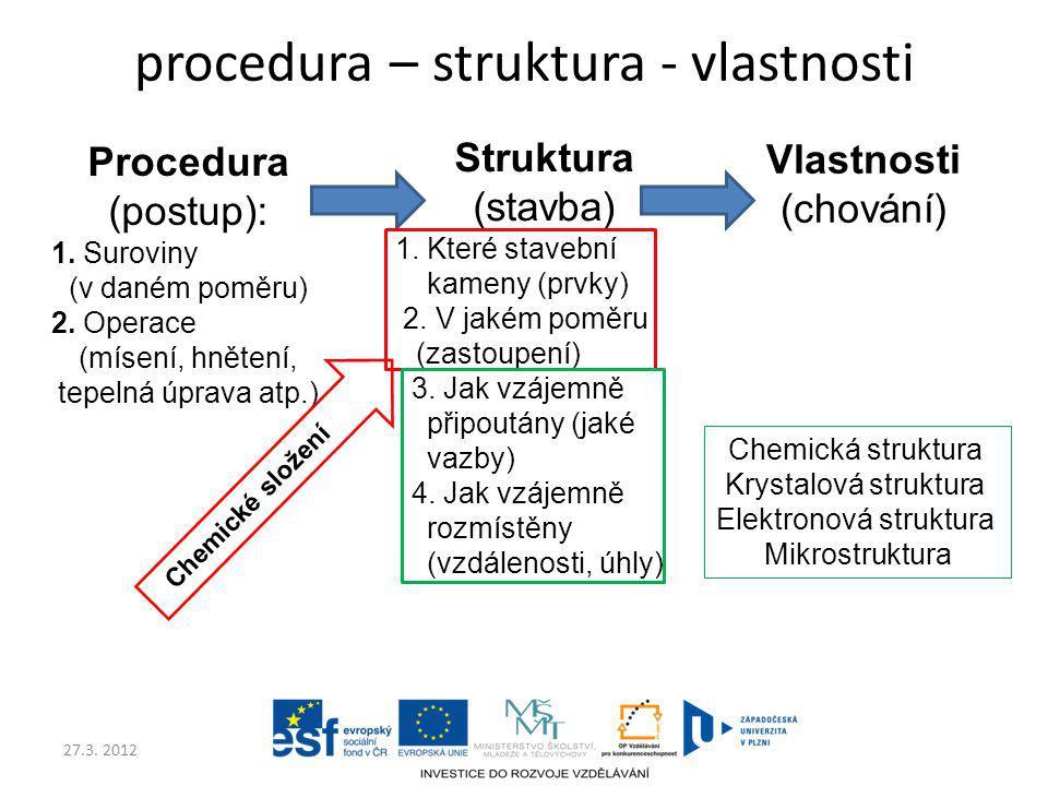 27.3. 2012 procedura – struktura - vlastnosti Procedura (postup): 1. Suroviny (v daném poměru) 2. Operace (mísení, hnětení, tepelná úprava atp.) Struk