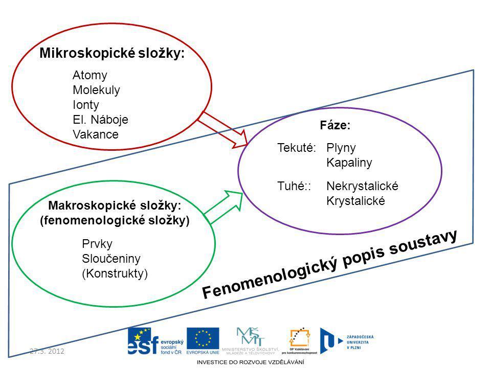 27.3. 2012 Mikroskopické složky: Atomy Molekuly Ionty El. Náboje Vakance Makroskopické složky: (fenomenologické složky) Prvky Sloučeniny (Konstrukty)