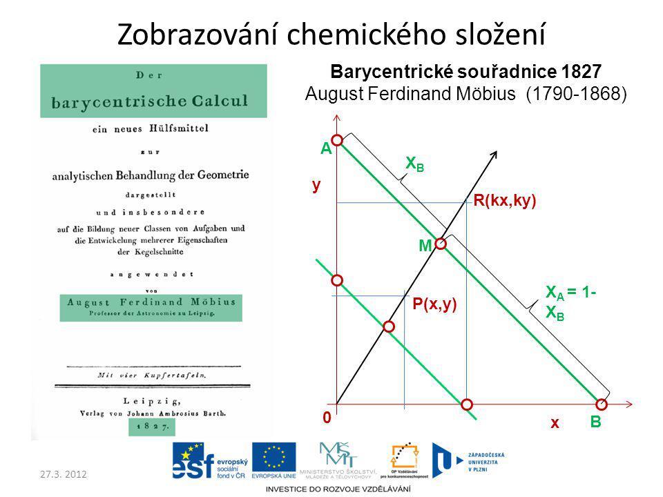 27.3. 2012 Zobrazování chemického složení Barycentrické souřadnice 1827 August Ferdinand Möbius (1790-1868) x y P(x,y) 0 R(kx,ky) A B M XBXB X A = 1-