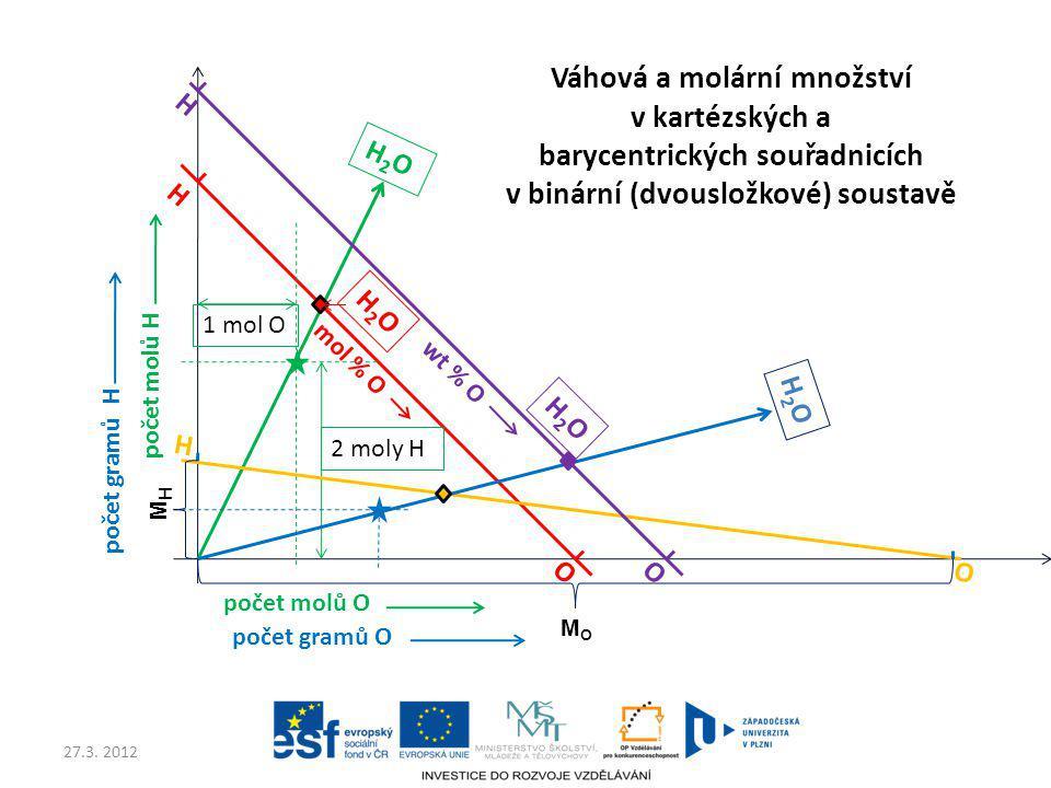 27.3. 2012 počet molů O počet molů H 2 moly H 1 mol O H O H2OH2O H2OH2O počet gramů O počet gramů H O H mol % O wt % O H O H2OH2O H2OH2O MHMH MOMO Váh
