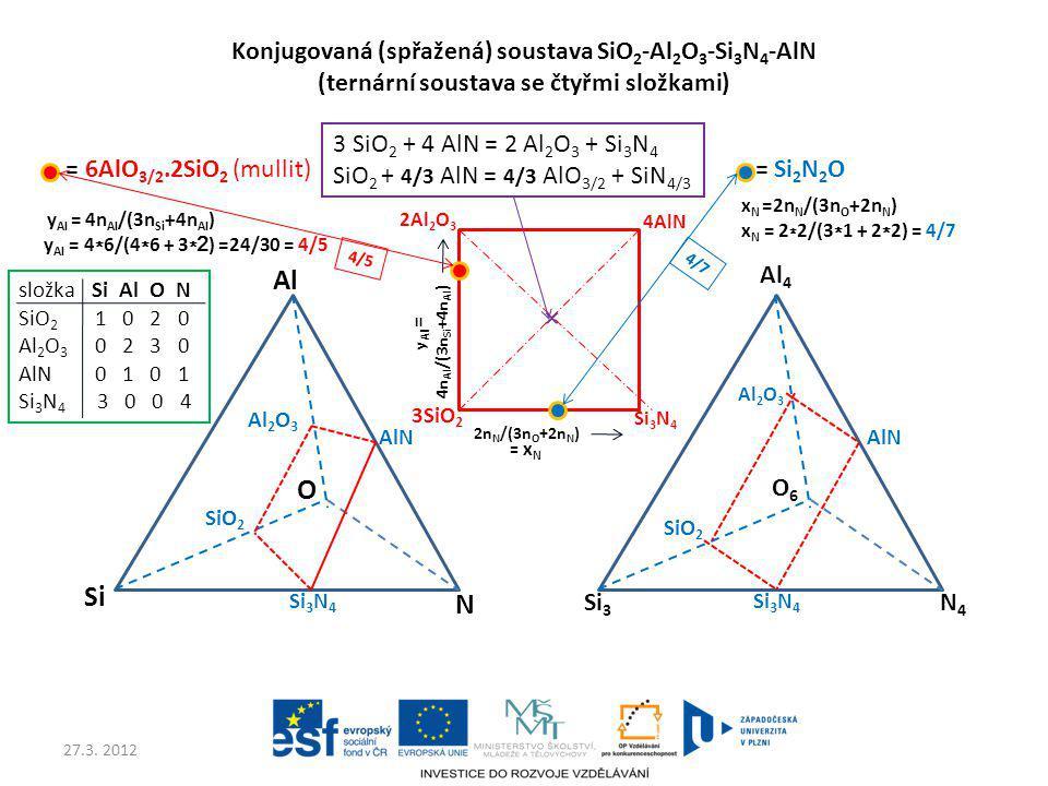27.3. 2012 = 6AlO 3/2.2SiO 2 (mullit) 3 SiO 2 + 4 AlN = 2 Al 2 O 3 + Si 3 N 4 SiO 2 + 4/3 AlN = 4/3 AlO 3/2 + SiN 4/3 Al Si O N Al 2 O 3 SiO 2 Si 3 N