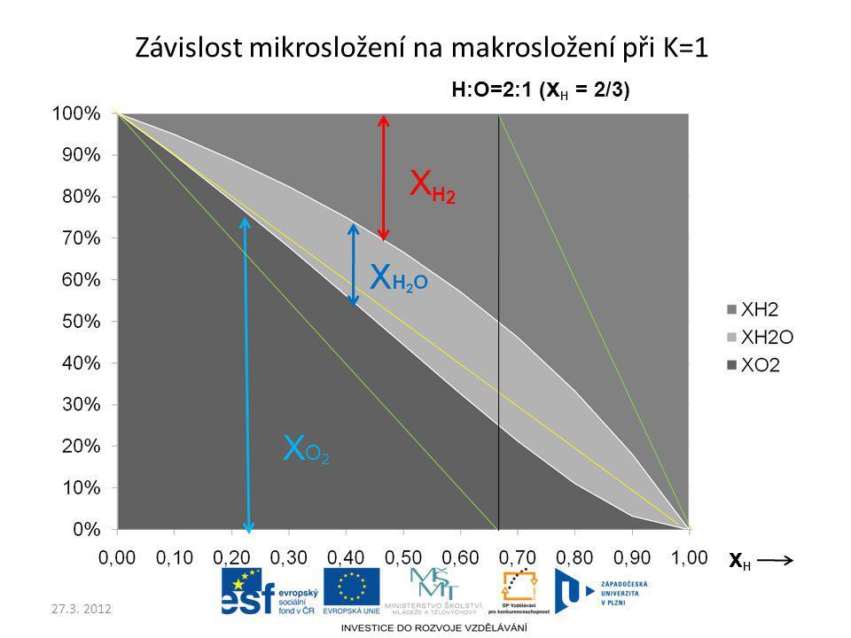 27.3. 2012 Závislost mikrosložení na makrosložení při K=1 XO2XO2 XH2XH2 H:O=2:1 ( x H = 2/3) xHxH