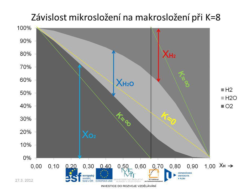 27.3. 2012 Závislost mikrosložení na makrosložení při K=8 XO2XO2 XH2OXH2O XH2XH2 K=0 K= ∞