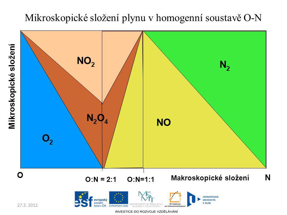 27.3. 2012 O N O:N = 2:1O:N=1:1 O2O2 N2O4N2O4 NO 2 NO N2N2 Mikroskopické složení Mikroskopické složení plynu v homogenní soustavě O-N Makroskopické sl