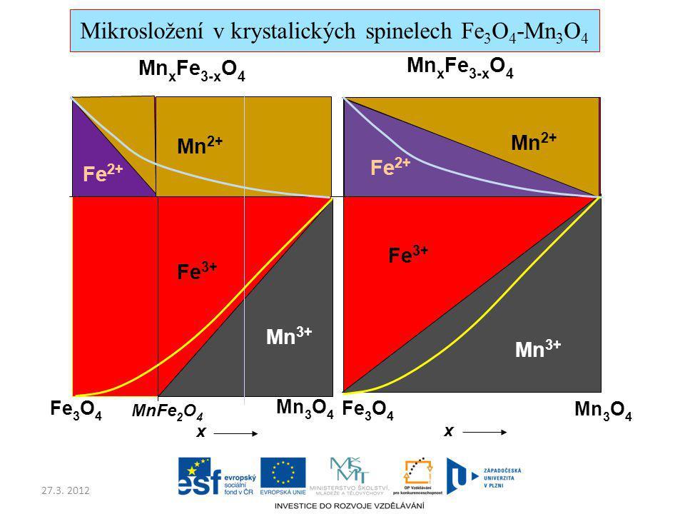 27.3. 2012 Mn 2+ Fe 2+ Fe 3+ Mn 3+ Fe 2+ Fe 3+ Mn 2+ Mn 3+ Fe 3 O 4 Mn 3 O 4 Fe 3 O 4 Mn 3 O 4 x x MnFe 2 O 4 Mn x Fe 3-x O 4 Mikrosložení v krystalic