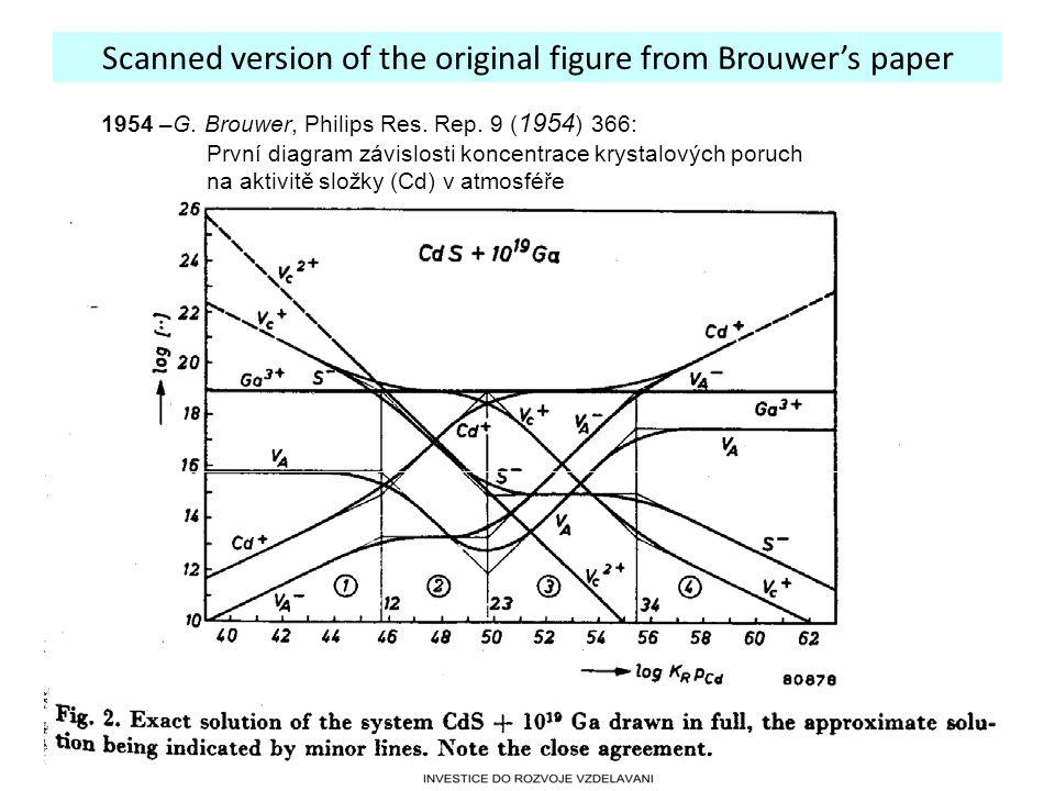 27.3. 2012 Scanned version of the original figure from Brouwer's paper 1954 –G. Brouwer, Philips Res. Rep. 9 ( 1954 ) 366: První diagram závislosti ko
