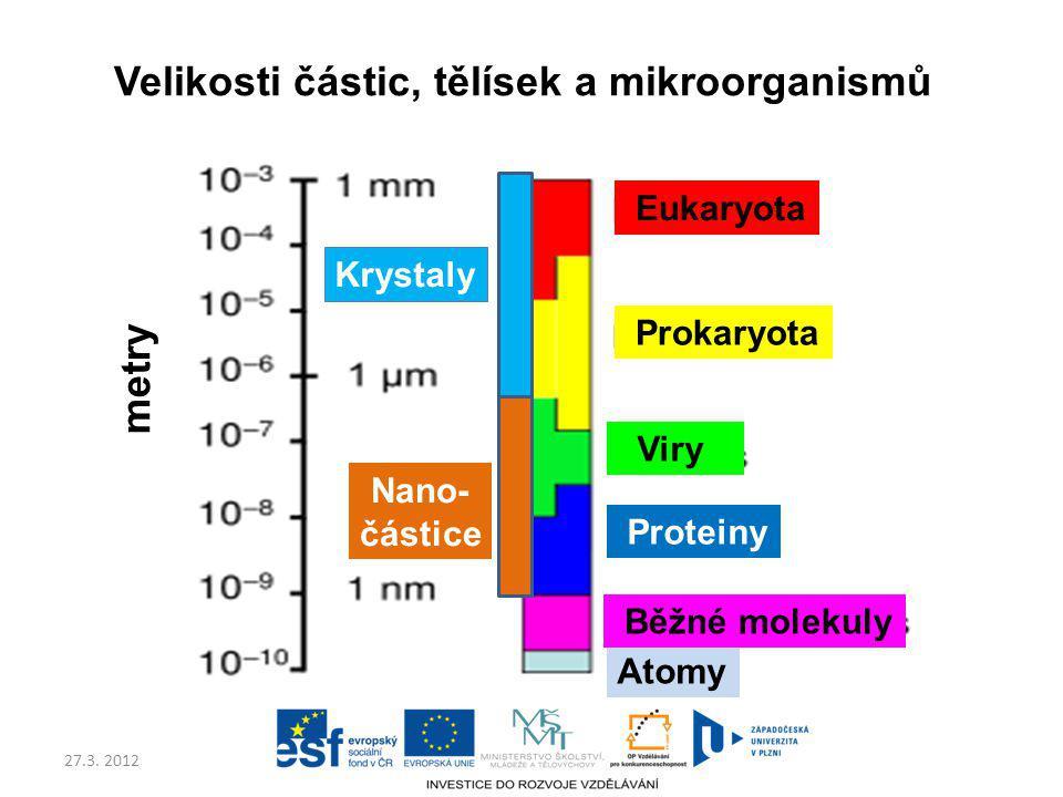 27.3. 2012 Velikosti částic, tělísek a mikroorganismů Atomy Eukaryota Prokaryota Viry Proteiny Běžné molekuly metry Nano- částice Krystaly