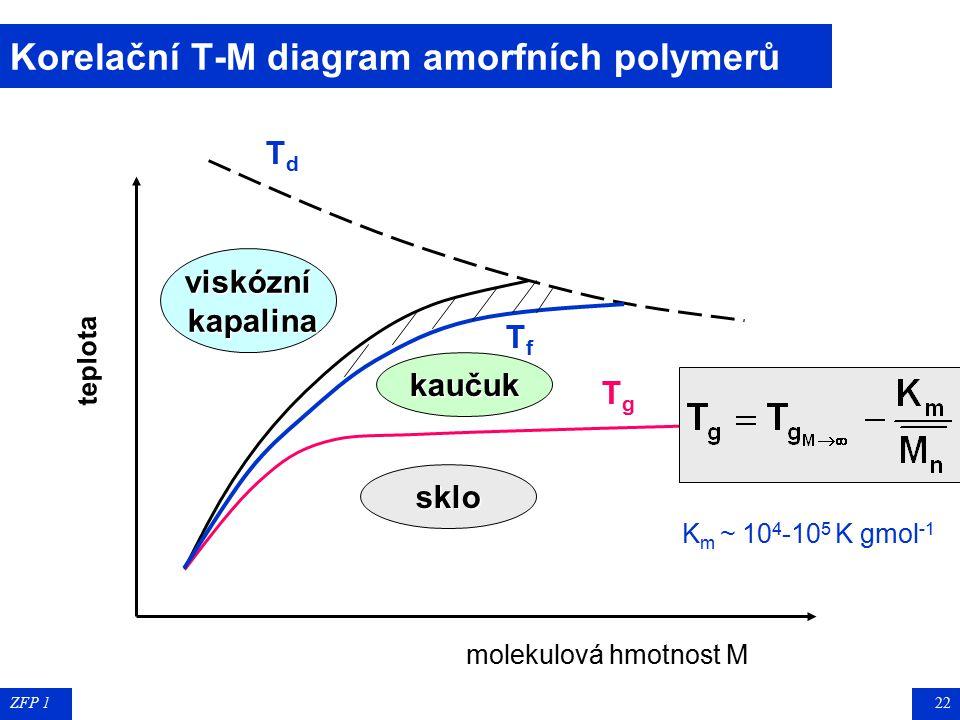 ZFP 121 Fázové přechody amorfních termoplastů SkloKaučukViskózní kapalina TgTg TfTf T g T g teplota skelného přechodu (teplota zeskelnění), glass tran