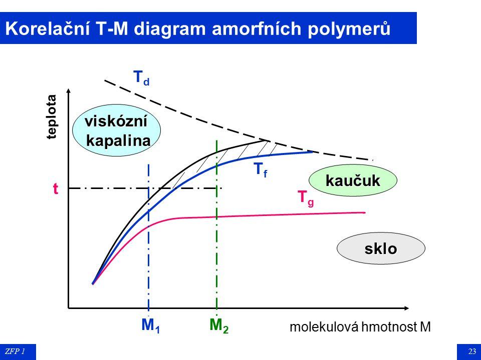 ZFP 122 Korelační T-M diagram amorfních polymerů molekulová hmotnost M teplota TgTg TfTf TdTd sklo kaučuk viskózní kapalina kapalina K m ~ 10 4 -10 5