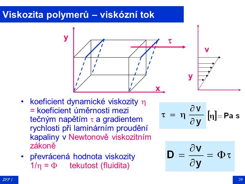 ZFP 128 Semikrystalické polymery Teplotní závislost měrného objemu amorfních, krystalických a semikrystalických polymerů Semikrystalické polymery obsa