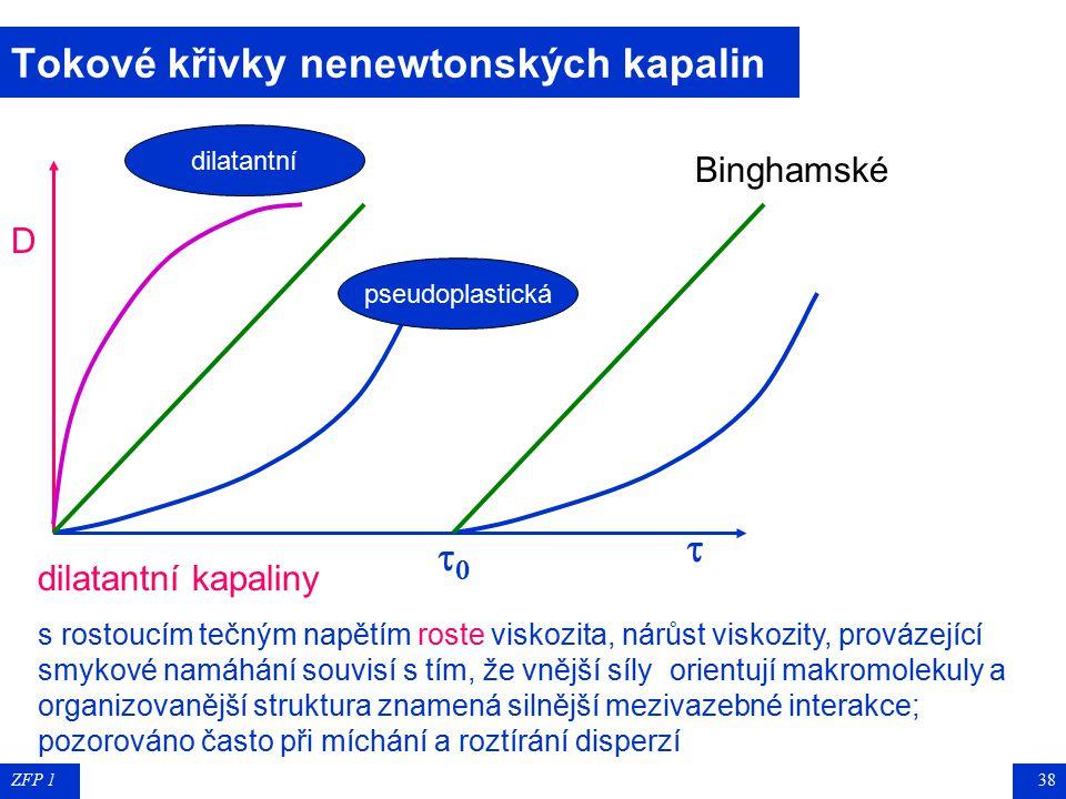 ZFP 137 Tokové křivky nenewtonských kapalin  D  Binghamské pseudoplastická dilatantní pseudoplastické (strukturně viskózní) kapaliny s rostoucím