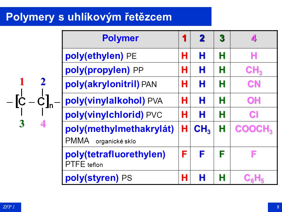 ZFP 18 Polymery s uhlíkovým řetězcem123 4 Polymer1234 poly(ethylen) PEHHHH poly(propylen) PPHHH CH 3 poly(akrylonitril) PANHHHCN poly(vinylalkohol) PVAHHHOH poly(vinylchlorid) PVCHHHCl poly(methylmethakrylát) PMMA organické skloH CH 3 H COOCH 3 poly(tetrafluorethylen) PTFE teflonFFFF poly(styren) PSHHH C6H5C6H5C6H5C6H5