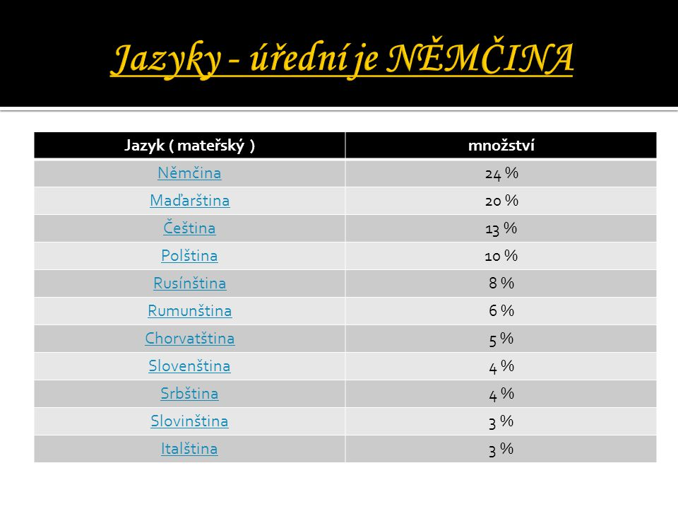 Jazyk ( mateřský )množství Němčina24 % Maďarština20 % Čeština13 % Polština10 % Rusínština8 % Rumunština6 % Chorvatština5 % Slovenština4 % Srbština4 %