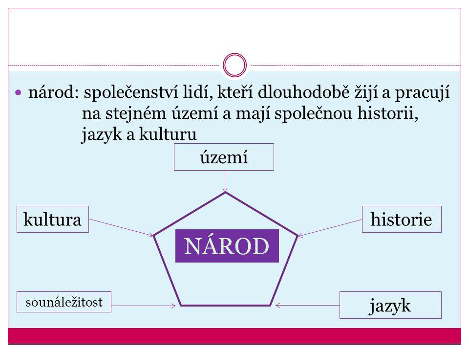každý národ se dorozumívá společným jazykem = jazyk národní světové jazyky (domluvíme se jimi v různých částech světa) např.