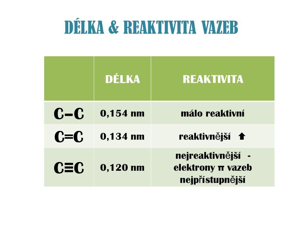 vazba σ a vazba π – molekula ethynu