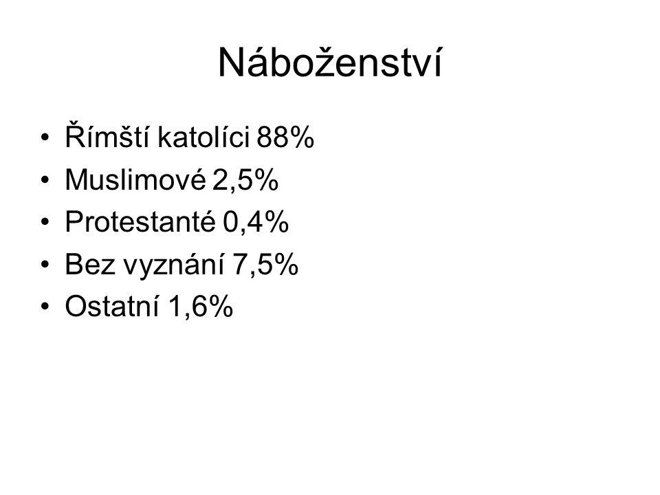 Náboženství Římští katolíci 88% Muslimové 2,5% Protestanté 0,4% Bez vyznání 7,5% Ostatní 1,6%