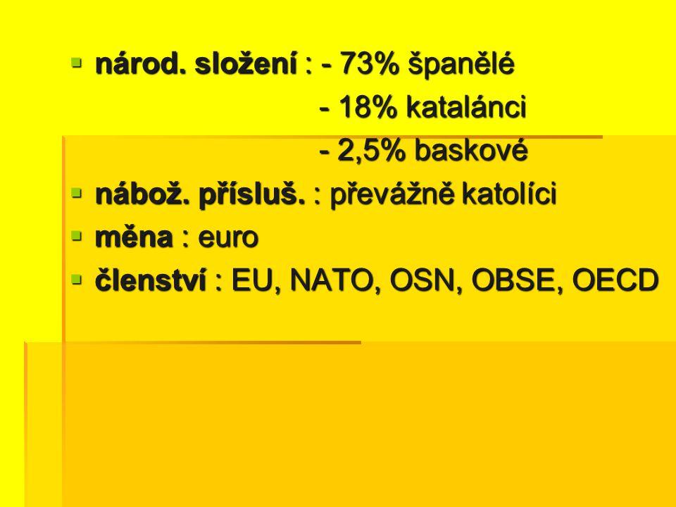  národ. složení : - 73% španělé - 18% katalánci - 18% katalánci - 2,5% baskové - 2,5% baskové  nábož. přísluš. : převážně katolíci  měna : euro  č