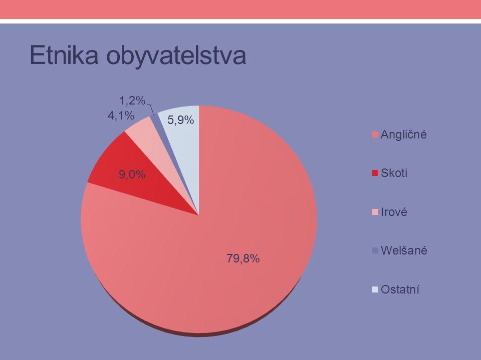 Etnika obyvatelstva