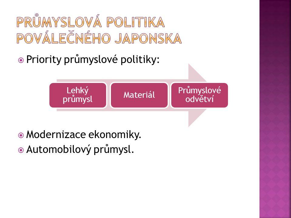  Priority průmyslové politiky:  Modernizace ekonomiky.  Automobilový průmysl. Lehký průmysl Materiál Průmyslové odvětví