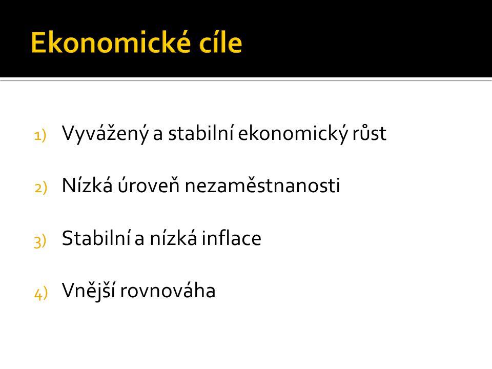1) Vyvážený a stabilní ekonomický růst 2) Nízká úroveň nezaměstnanosti 3) Stabilní a nízká inflace 4) Vnější rovnováha